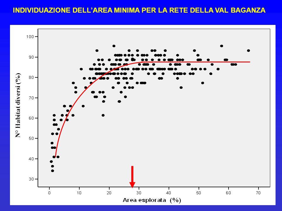 INDIVIDUAZIONE DELLAREA MINIMA PER LA RETE DELLA VAL BAGANZA N° Habitat diversi (%) (%)