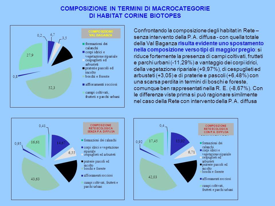 COMPOSIZIONE VAL BAGANZA COMPOSIZIONE RETE ECOLOGICA SENZA P.A. DIFFUSA COMPOSIZIONE RETE ECOLOGICA CON P.A. DIFFUSA COMPOSIZIONE IN TERMINI DI MACROC