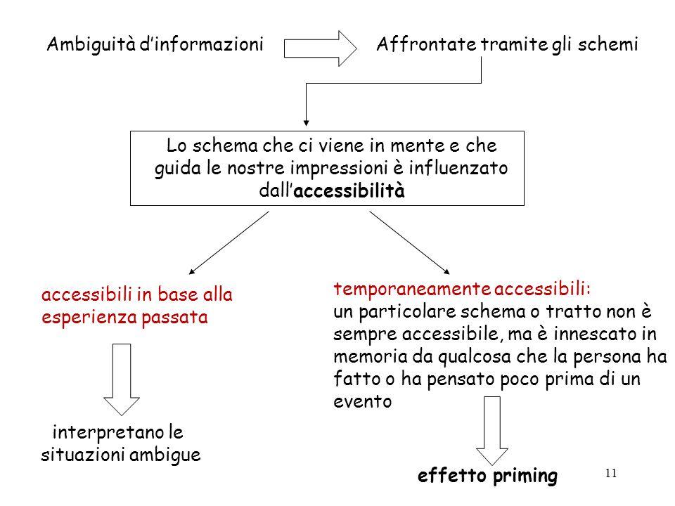 11 Ambiguità dinformazioniAffrontate tramite gli schemi Lo schema che ci viene in mente e che guida le nostre impressioni è influenzato dallaccessibil