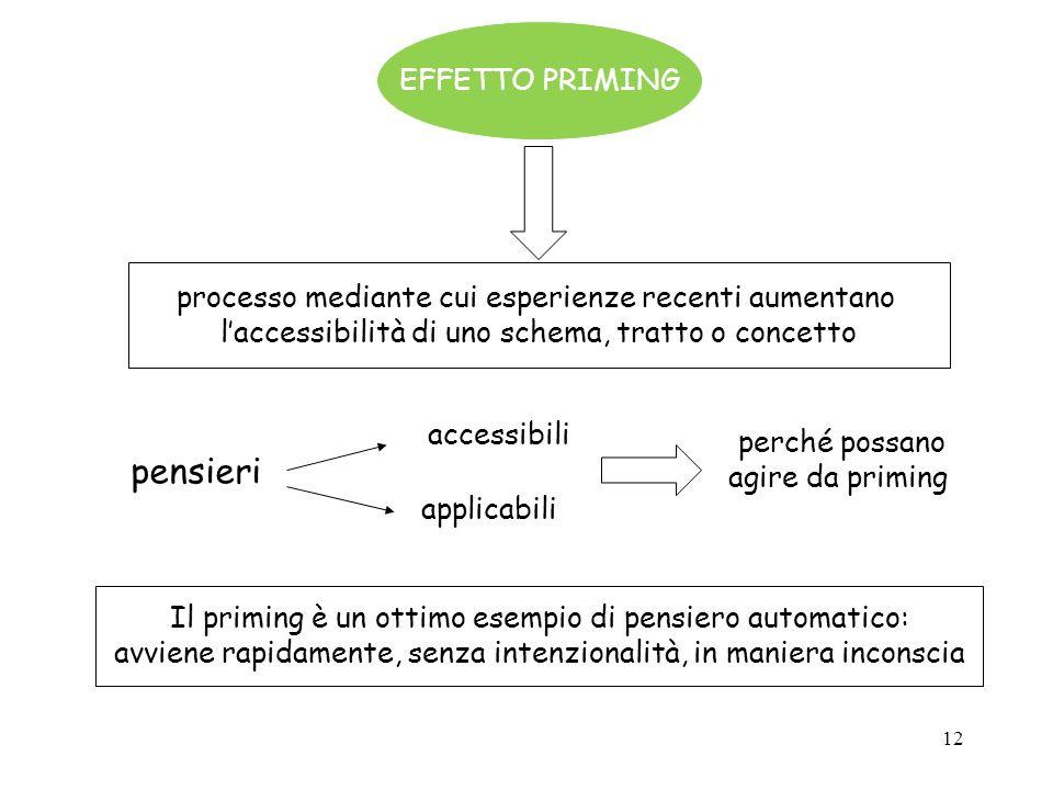 12 EFFETTO PRIMING processo mediante cui esperienze recenti aumentano laccessibilità di uno schema, tratto o concetto pensieri accessibili applicabili
