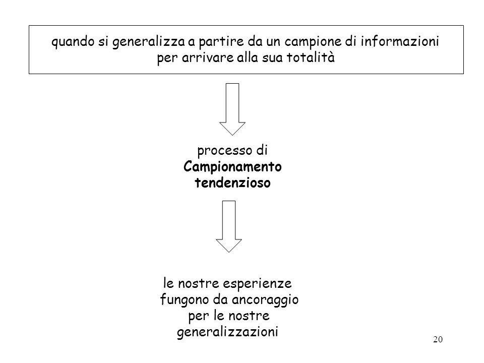 20 quando si generalizza a partire da un campione di informazioni per arrivare alla sua totalità processo di Campionamento tendenzioso le nostre esper