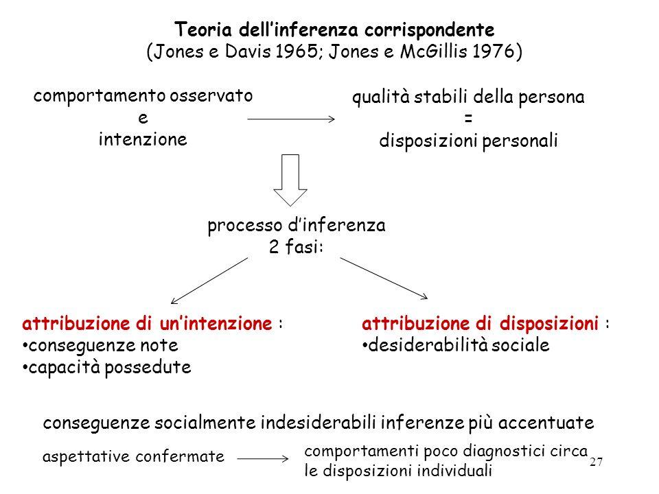 27 Teoria dellinferenza corrispondente (Jones e Davis 1965; Jones e McGillis 1976) comportamento osservato e intenzione qualità stabili della persona