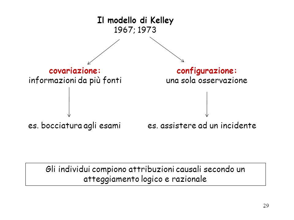 29 Il modello di Kelley 1967; 1973 covariazione: informazioni da più fonti configurazione: una sola osservazione es. bocciatura agli esamies. assister