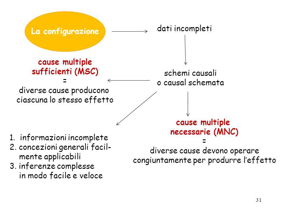 31 La configurazione dati incompleti schemi causali o causal schemata cause multiple sufficienti (MSC) = diverse cause producono ciascuna lo stesso ef