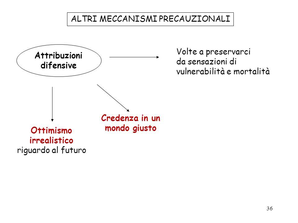 36 ALTRI MECCANISMI PRECAUZIONALI Attribuzioni difensive Volte a preservarci da sensazioni di vulnerabilità e mortalità Ottimismo irrealistico riguard