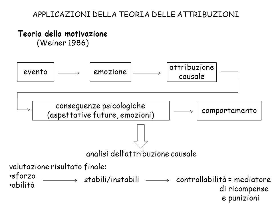 APPLICAZIONI DELLA TEORIA DELLE ATTRIBUZIONI Teoria della motivazione (Weiner 1986) emozioneevento attribuzione causale conseguenze psicologiche (aspe