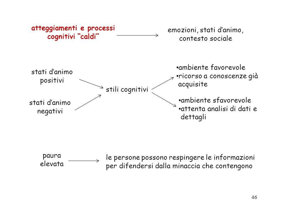 46 atteggiamenti e processi cognitivi caldi emozioni, stati danimo, contesto sociale stati danimo positivi stati danimo negativi stili cognitivi ambie