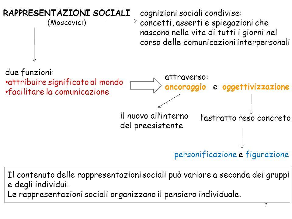 7 cognizioni sociali condivise: concetti, asserti e spiegazioni che nascono nella vita di tutti i giorni nel corso delle comunicazioni interpersonali