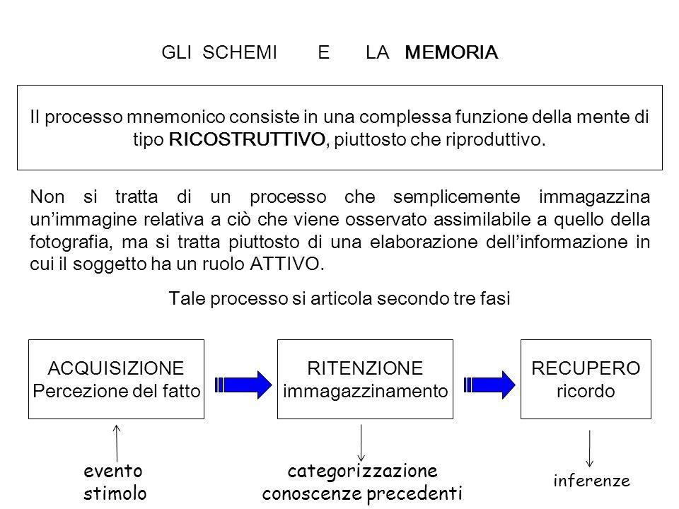 GLI SCHEMI E LA MEMORIA Il processo mnemonico consiste in una complessa funzione della mente di tipo RICOSTRUTTIVO, piuttosto che riproduttivo. Non si