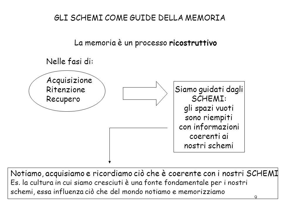 9 GLI SCHEMI COME GUIDE DELLA MEMORIA La memoria è un processo ricostruttivo Nelle fasi di: Acquisizione Ritenzione Recupero Siamo guidati dagli SCHEM