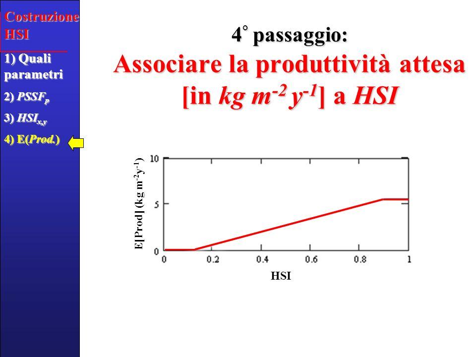 In conclusione al punto (a)… Una volta che abbiamo informazioni su:Una volta che abbiamo informazioni su: –Salinità –Ossigeno Disciolto –Tipo di sedimento –Idrodinamismo –…–…–…–… per un sito allinterno della laguna, possiamo ottenere una stima indicativa della produttività potenziale [in kg m -2 y -1 ] del sito indagatopossiamo ottenere una stima indicativa della produttività potenziale [in kg m -2 y -1 ] del sito indagato Costruzione HSI 1) Quali parametri 2) PSSF p 3) HSI x,y 4) E(Prod.)
