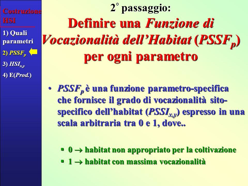 Esempio di PSSF: % di sabbia nel sedimento Sedimento [% sabbia] 0 habitat non vocazionale 1 massima vocazionalità Costruzione HSI 1) Quali parametri 2) PSSF p 3) HSI x,y 4) E(Prod.) PSSI