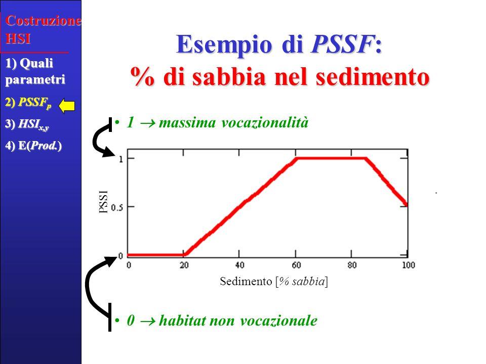 Clorofilla a ( g l -1 ) Salinità () Ossigeno disciolto (%) Batimetria (m) Idrodinamismo (m s -1 ) Le altre PSSF Costruzione HSI 1) Quali parametri 2) PSSF p 3) HSI x,y 4) E(Prod.) PSSI