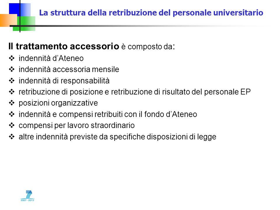 La struttura della retribuzione del personale universitario Il trattamento accessorio è composto da : indennità dAteneo indennità accessoria mensile i