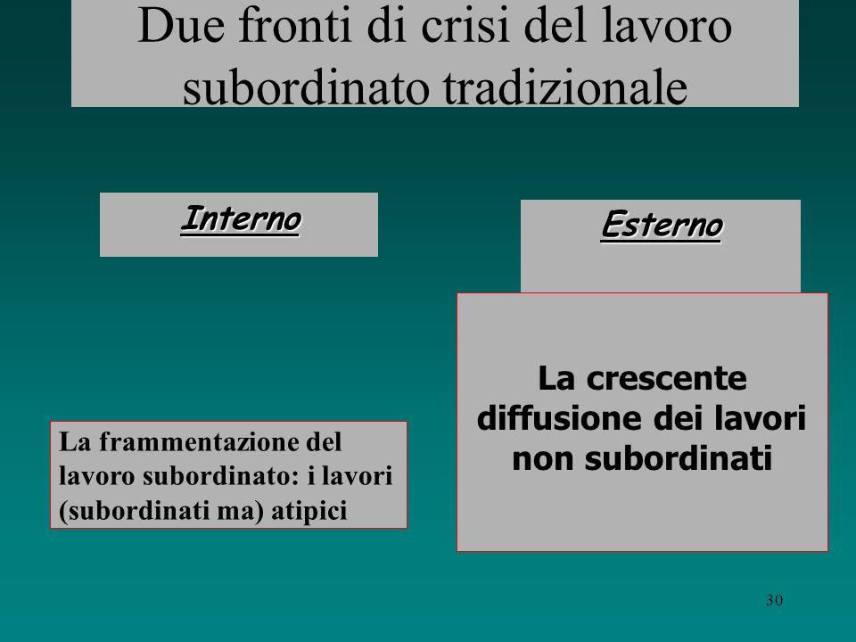 29 I cambiamenti della subordinazione La subordinazione cambia perché cambia lorganizzazione del lavoro Lorganizzazione del lavoro cambia per sfuggire