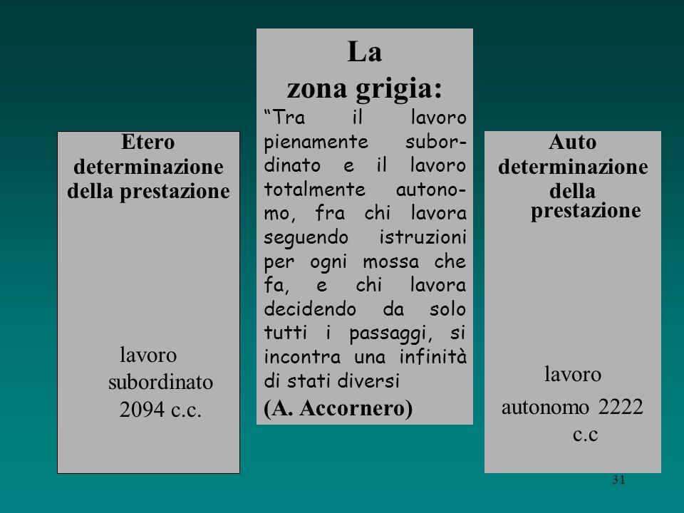 30 Due fronti di crisi del lavoro subordinato tradizionaleEsterno Interno La crescente diffusione dei lavori non subordinati La frammentazione del lav