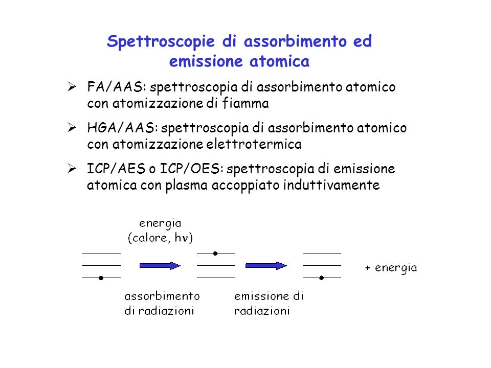 SOLUZIONE evaporazione del solvente dissociazione dei composti vaporizzazione dei soluti fiamma o fornetto ATOMI atomi eccitati ioni Assorbimento atomico (AAS) radiazione (monocromatica)radiazione attenuata I0I0 I Segnale analitico: ASSORBANZA (log Io/I)