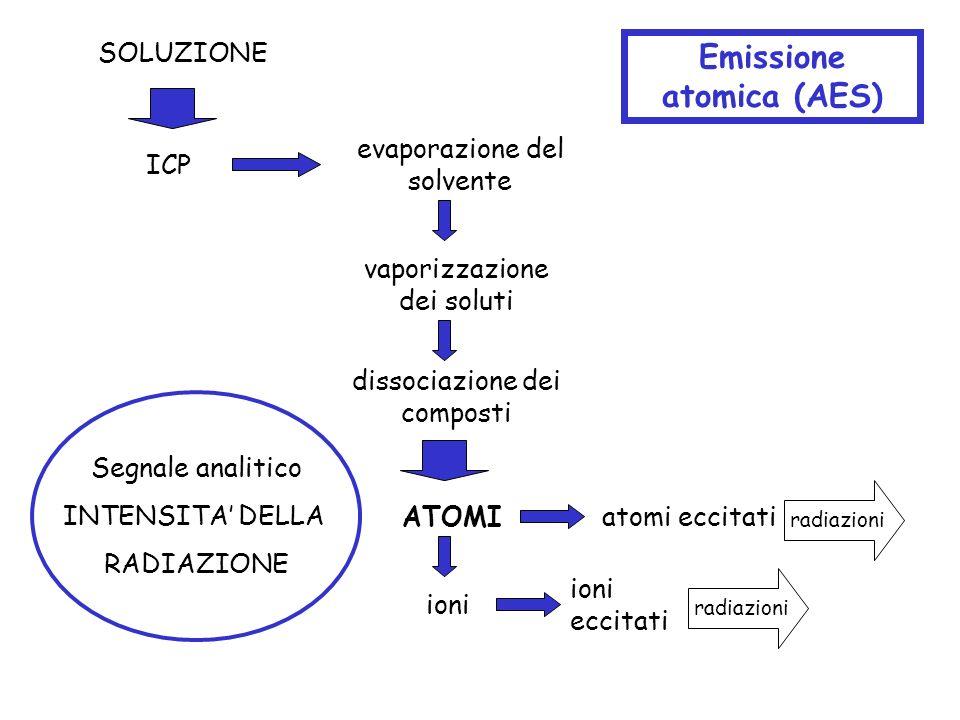 SOLUZIONE evaporazione del solvente dissociazione dei composti vaporizzazione dei soluti ICP ATOMIatomi eccitati ioni Emissione atomica (AES) ioni ecc