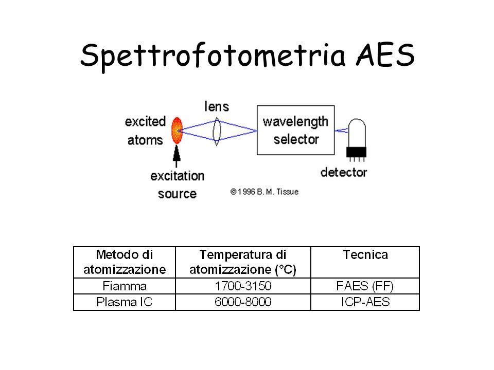 Spettrofotometria AES