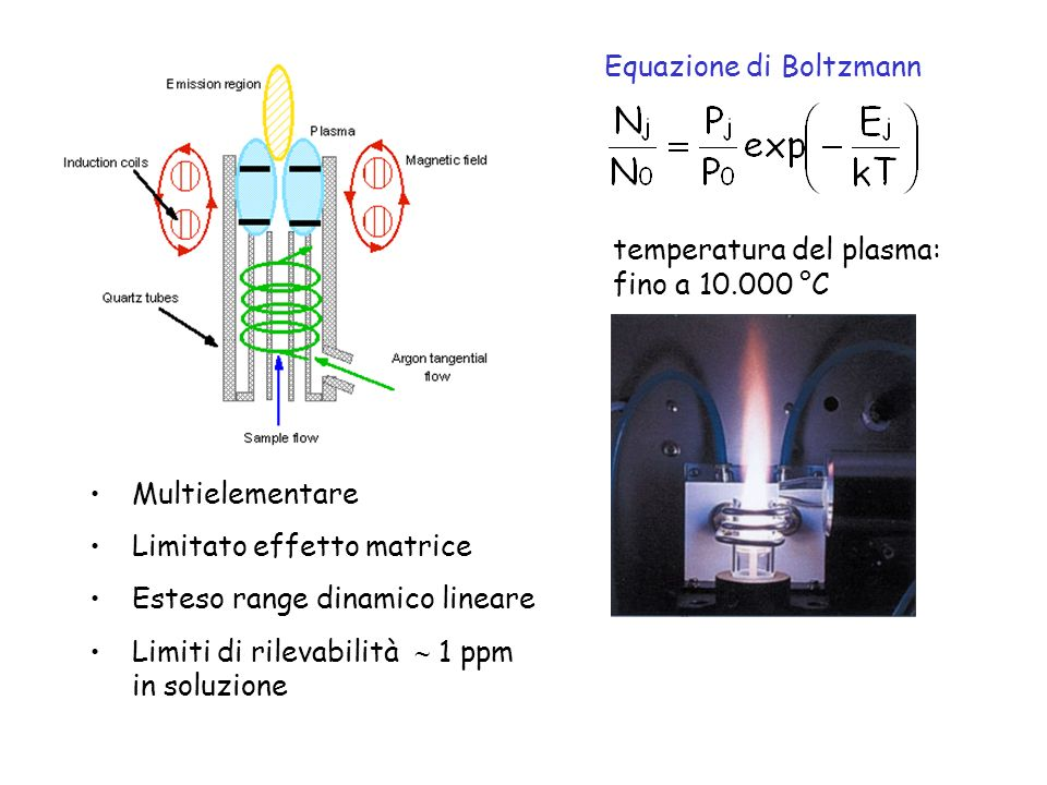 temperatura del plasma: fino a 10.000 °C Multielementare Limitato effetto matrice Esteso range dinamico lineare Limiti di rilevabilità 1 ppm in soluzi