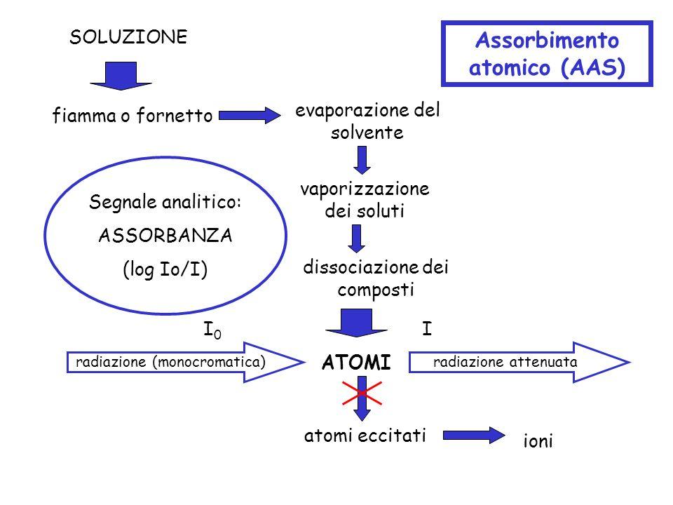 SOLUZIONE evaporazione del solvente dissociazione dei composti vaporizzazione dei soluti fiamma o fornetto ATOMI atomi eccitati ioni Assorbimento atom