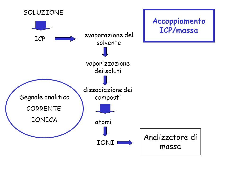 SOLUZIONE evaporazione del solvente dissociazione dei composti vaporizzazione dei soluti ICP atomi IONI Accoppiamento ICP/massa Analizzatore di massa