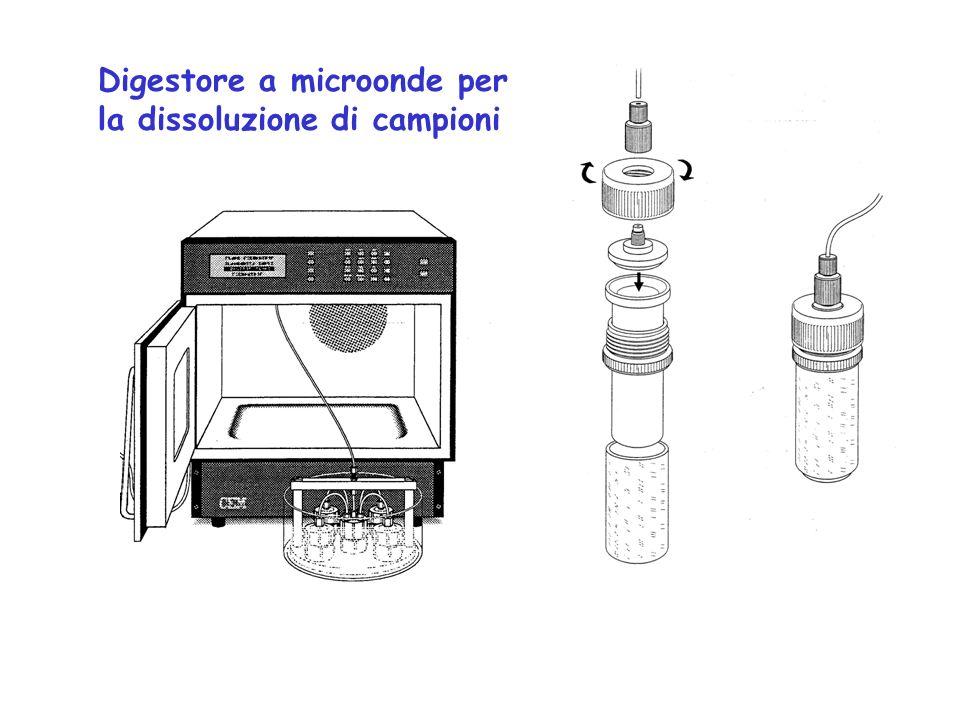 Digestore a microonde per la dissoluzione di campioni