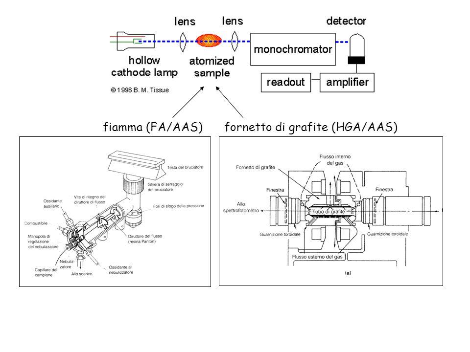 Campionamento e analisi LA Il campionamento con il Laser provoca la formazione di un cratere di alcune decine di micron di diametro e di una piuma di materiale vaporizzato allo stato atomico, che può essere convogliato in una strumentazione in grado di quantificare gli elementi presenti per via ottica (LA/ICP- AES) o con spettrometria di massa (LA/ICP-MS) Difficoltà nell eseguire determinazioni precise ed accurate e, soprattutto, gli elevati costi della strumentazione hanno fortemente limitato la diffusione di questo sistema di campionamento.