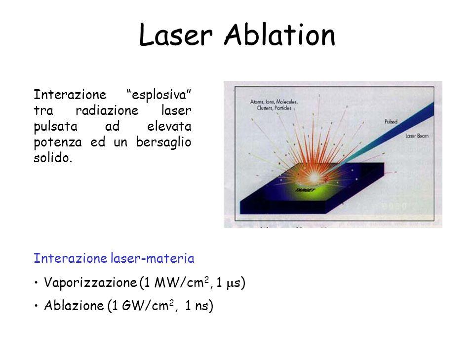 Laser Ablation Interazione esplosiva tra radiazione laser pulsata ad elevata potenza ed un bersaglio solido. Interazione laser-materia Vaporizzazione