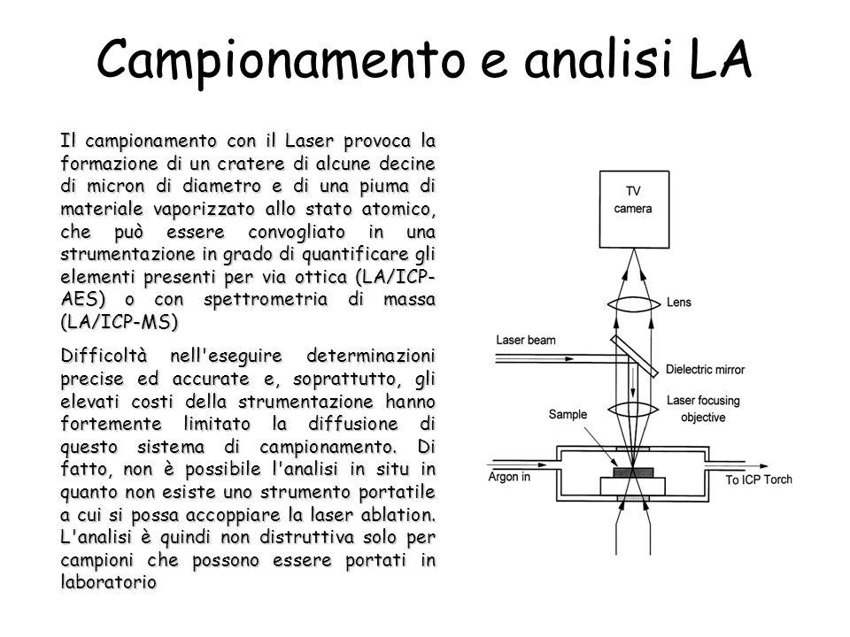 Campionamento e analisi LA Il campionamento con il Laser provoca la formazione di un cratere di alcune decine di micron di diametro e di una piuma di