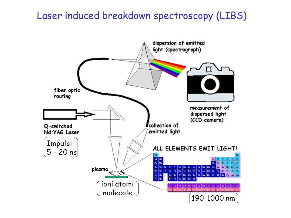 Laser induced breakdown spectroscopy (LIBS) Impulsi 5 - 20 ns 190-1000 nm ioni atomi molecole