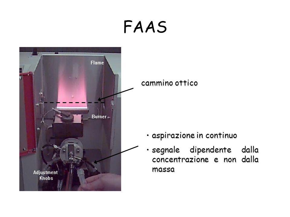 Solubilizzazione del campione metalli: attacco con acidi concentrati (HNO 3, ecc.).