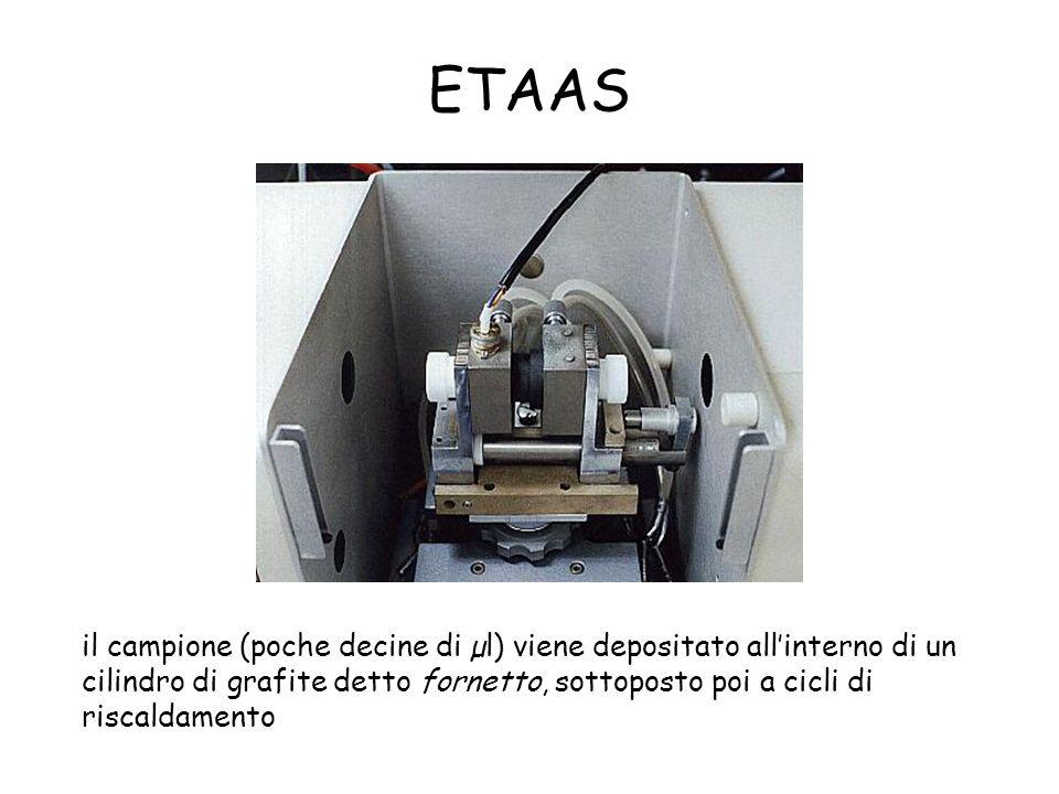 SOLUZIONE evaporazione del solvente dissociazione dei composti vaporizzazione dei soluti ICP atomi IONI Accoppiamento ICP/massa Analizzatore di massa Segnale analitico CORRENTE IONICA