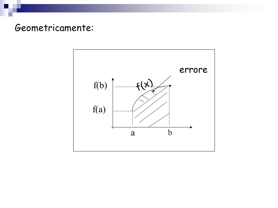 f(x) a b f(a) f(b) errore Geometricamente: