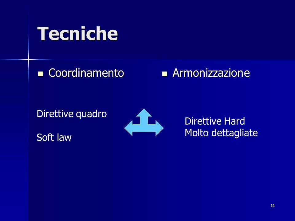 11 Tecniche Coordinamento Coordinamento Armonizzazione Armonizzazione Direttive quadro Soft law Direttive Hard Molto dettagliate