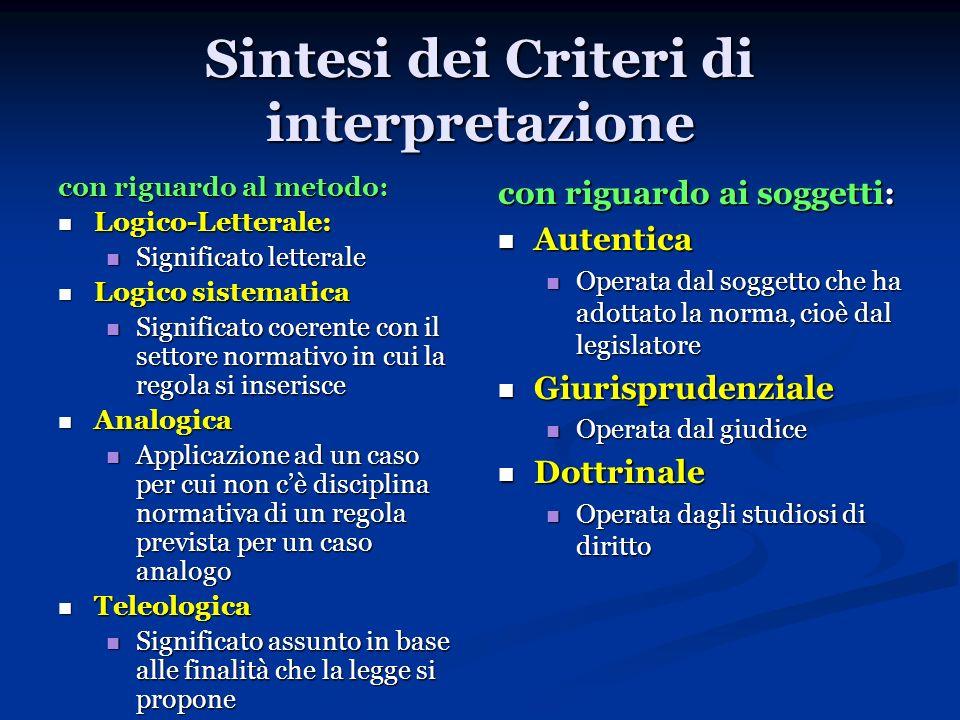 Sintesi dei Criteri di interpretazione con riguardo al metodo: Logico-Letterale: Logico-Letterale: Significato letterale Significato letterale Logico
