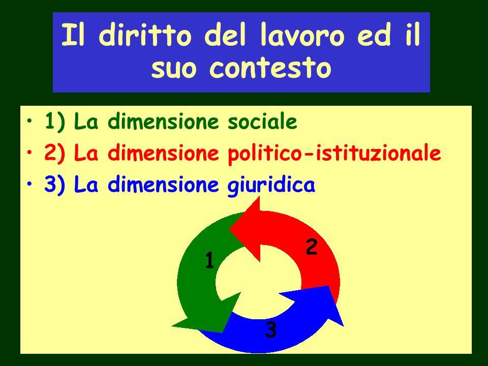 Il diritto del lavoro ed il suo contesto 1) La dimensione sociale 2) La dimensione politico-istituzionale 3) La dimensione giuridica 1 2 3