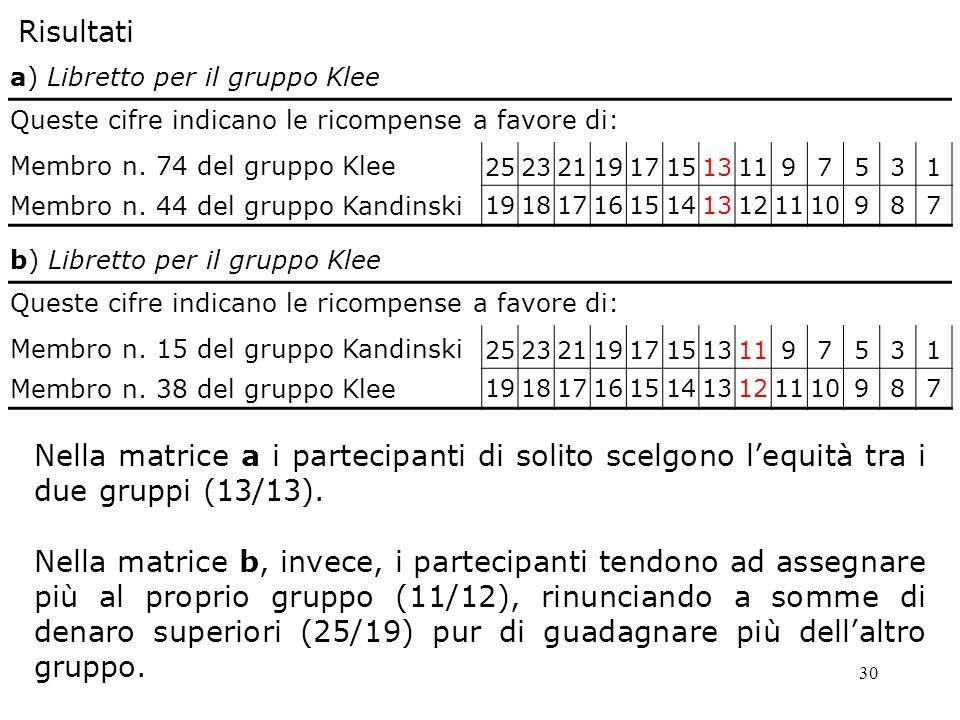 30 Risultati a) Libretto per il gruppo Klee Queste cifre indicano le ricompense a favore di: Membro n. 74 del gruppo Klee 252321191715131197531 Membro