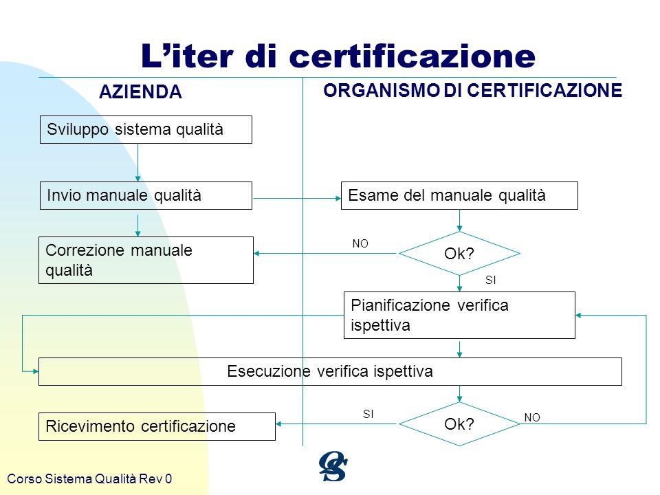 Corso Sistema Qualità Rev 0 Liter di certificazione Sviluppo sistema qualità Invio manuale qualità Correzione manuale qualità Esame del manuale qualit