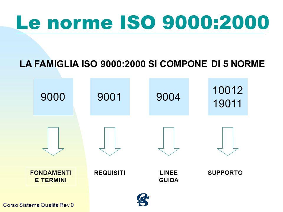 Corso Sistema Qualità Rev 0 Le norme ISO 9000:2000 LA FAMIGLIA ISO 9000:2000 SI COMPONE DI 5 NORME 900090019004 10012 19011 FONDAMENTI E TERMINI REQUI