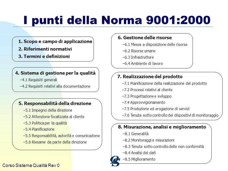 Corso Sistema Qualità Rev 0 I punti della Norma 9001:2000 1. Scopo e campo di applicazione 2. Riferimenti normativi 3. Termini e definizioni 4. Sistem
