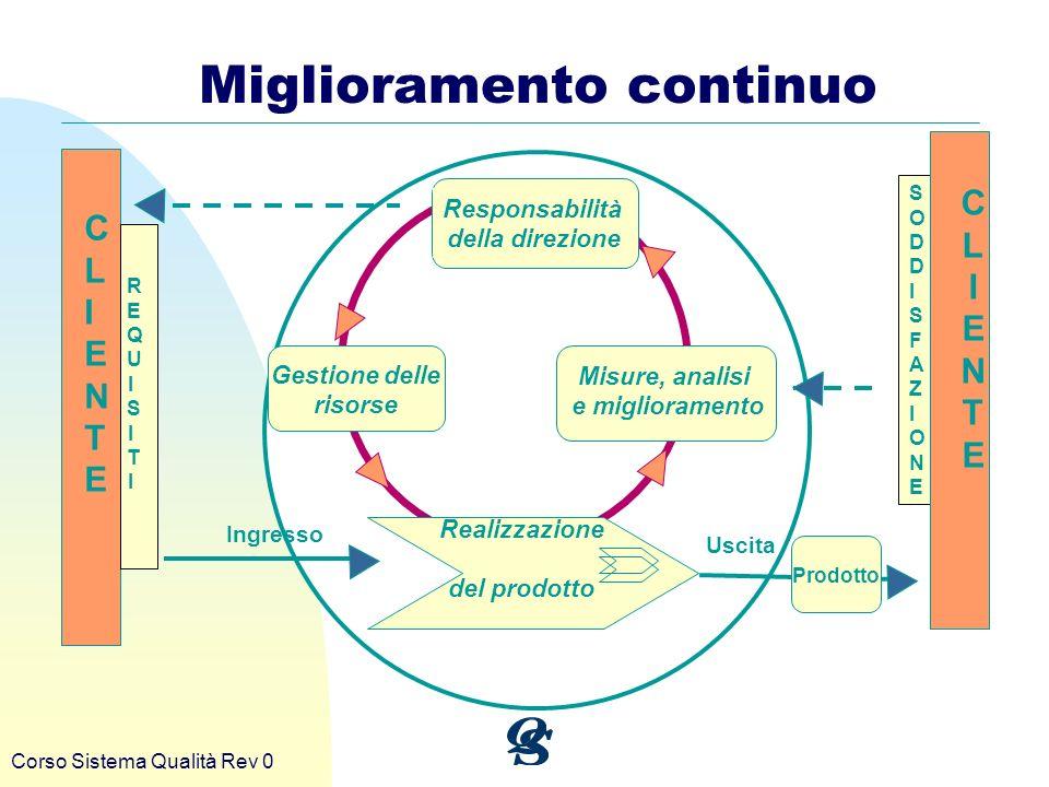Corso Sistema Qualità Rev 0 Miglioramento continuo CLIENTECLIENTE Responsabilità della direzione Gestione delle risorse Realizzazione del prodotto REQ