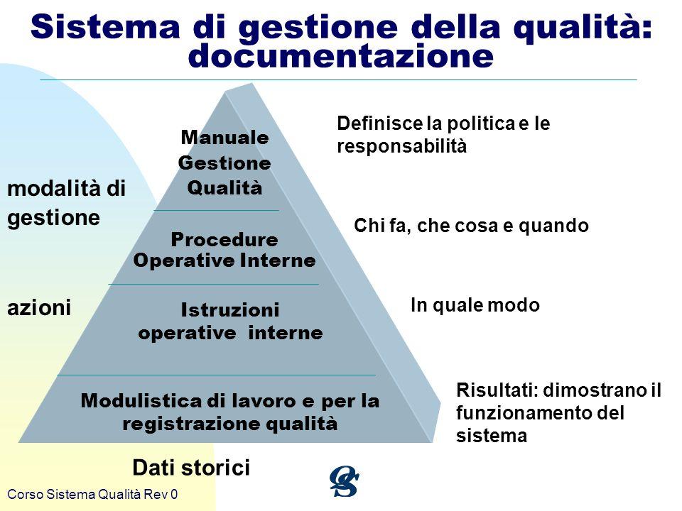 Corso Sistema Qualità Rev 0 Sistema di gestione della qualità: documentazione Manuale Gest i one Qualità Procedure Operative Interne Istruzioni operat