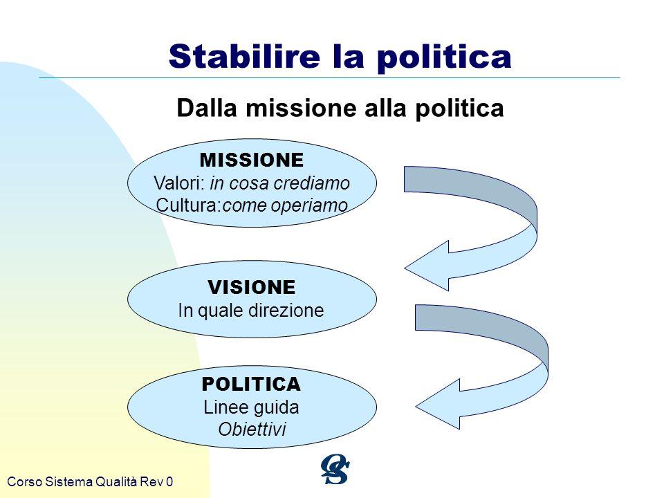 Corso Sistema Qualità Rev 0 MISSIONE Valori: in cosa crediamo Cultura:come operiamo VISIONE In quale direzione POLITICA Linee guida Obiettivi Stabilir