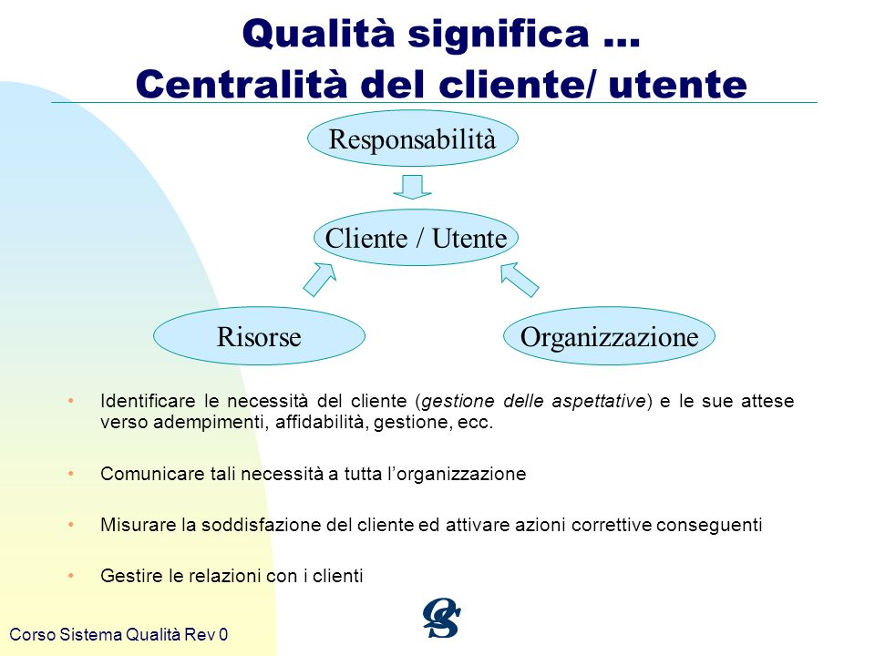 Corso Sistema Qualità Rev 0 Responsabilità Cliente / Utente RisorseOrganizzazione Qualità significa … Centralità del cliente/ utente Identificare le n