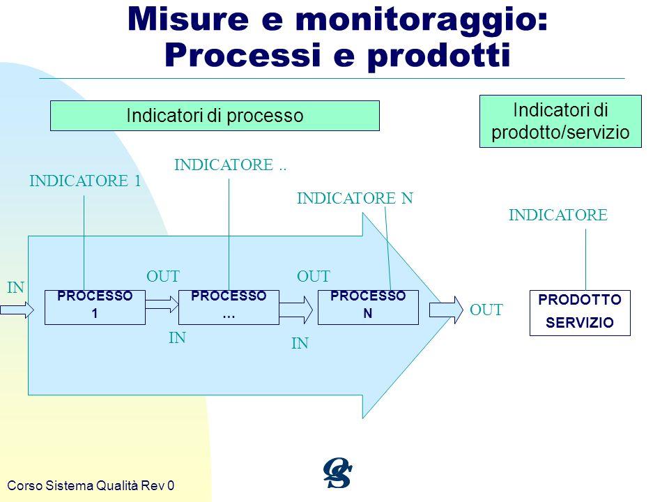 Corso Sistema Qualità Rev 0 Misure e monitoraggio: Processi e prodotti Indicatori di processo Indicatori di prodotto/servizio PROCESSO 1 PROCESSO … PR