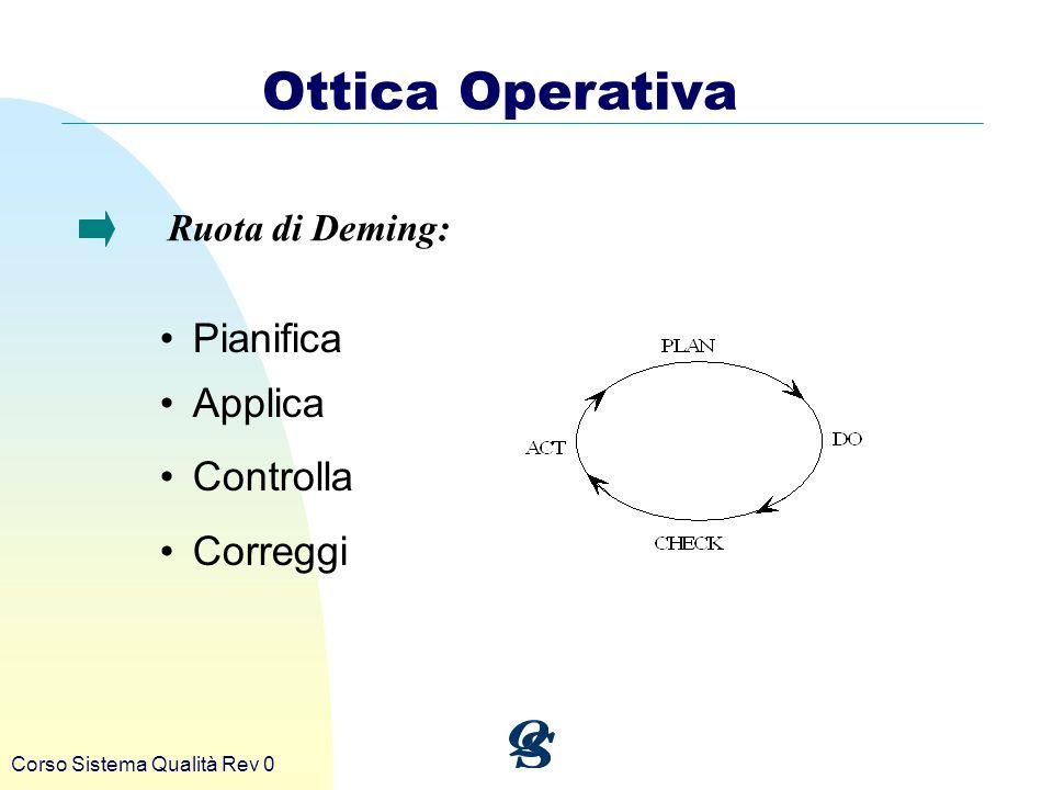 Corso Sistema Qualità Rev 0 Ottica Operativa Pianifica Applica Controlla Correggi Ruota di Deming: