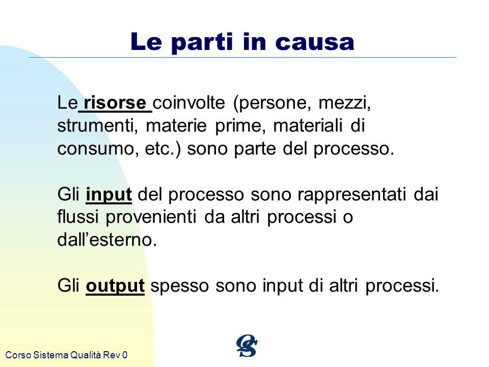 Corso Sistema Qualità Rev 0 Le parti in causa Le risorse coinvolte (persone, mezzi, strumenti, materie prime, materiali di consumo, etc.) sono parte d