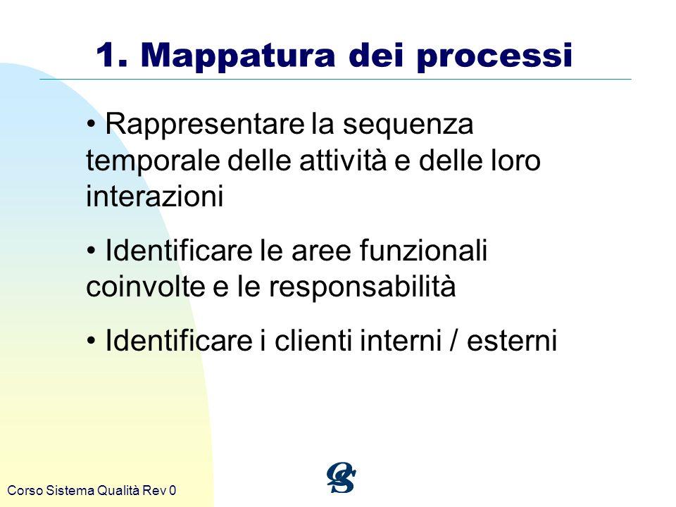 Corso Sistema Qualità Rev 0 1. Mappatura dei processi Rappresentare la sequenza temporale delle attività e delle loro interazioni Identificare le aree