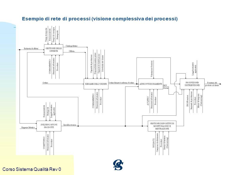 Corso Sistema Qualità Rev 0 Esempio di rete di processi (visione complessiva dei processi)